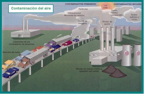 contaminación 1
