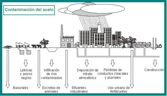 contaminación 3